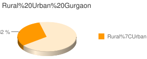 Gurgaon census population